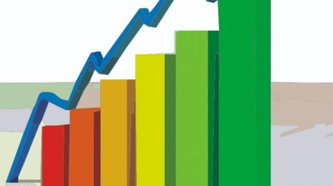 Utili in ascesa per 2.433 società bergamasche