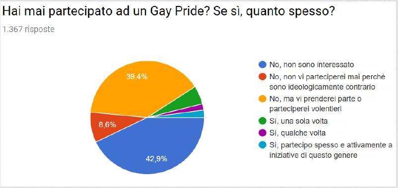 sondaggio gay pride liceo mascheroni