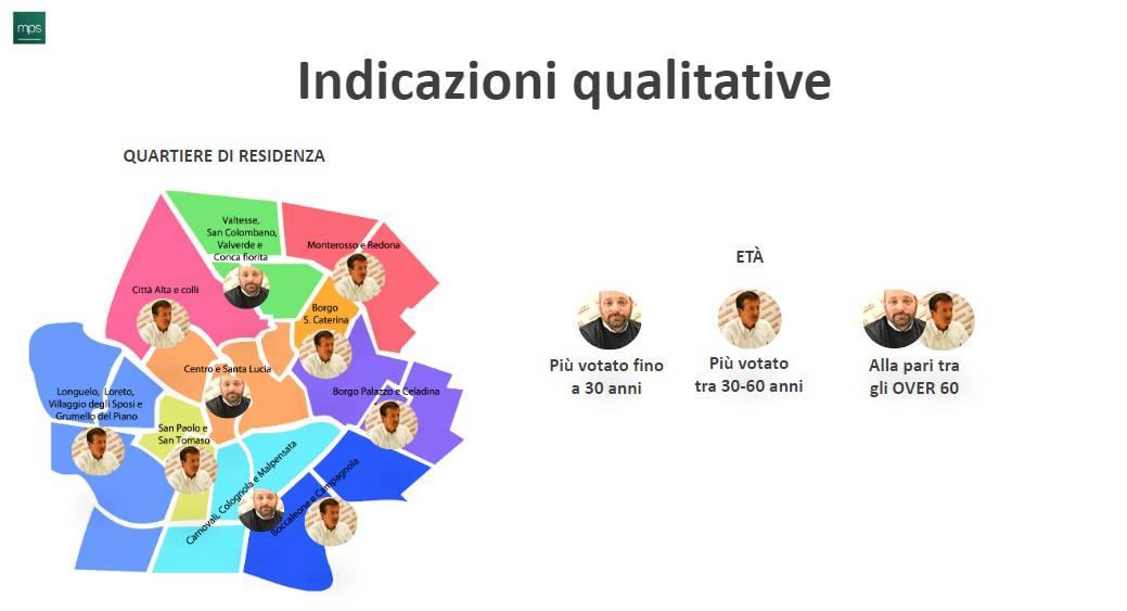 sondaggio Bgnews 2