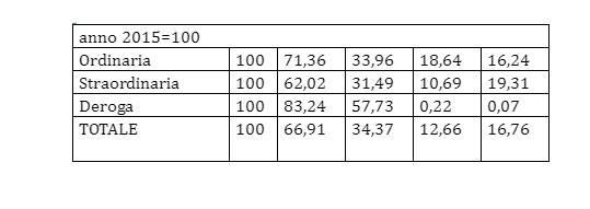 tabelle cassa integrazione
