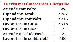 Tabella crisi metalmeccanica
