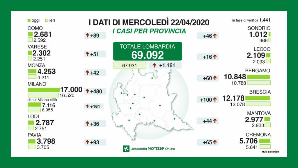 Coronavirus In Lombardia Sempre In Calo I Ricoverati A Bergamo 60 Casi In Piu Bergamo News