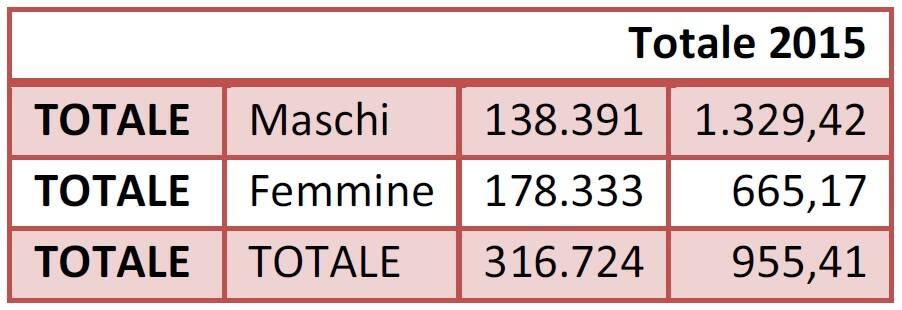 Pensioni Bergamo 2020
