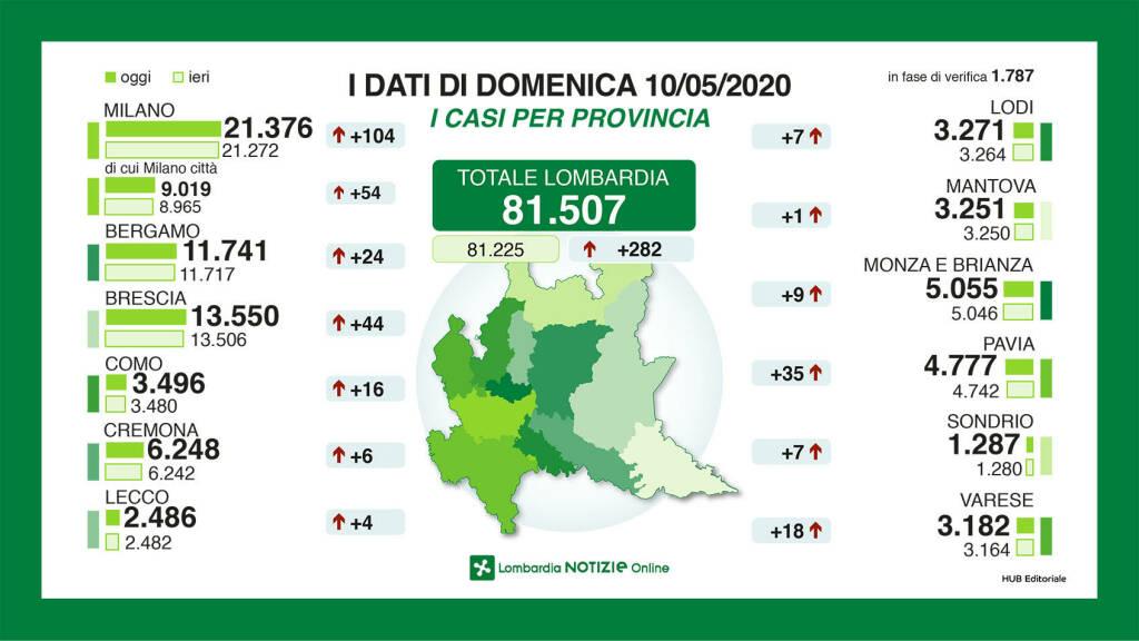 Coronavirus A Bergamo 24 Casi In Piu In Lombardia 62 Decessi In Un Giorno Bergamo News