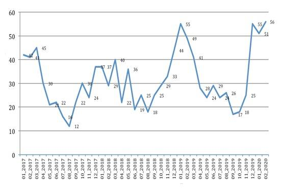 Grafico 3 Ats