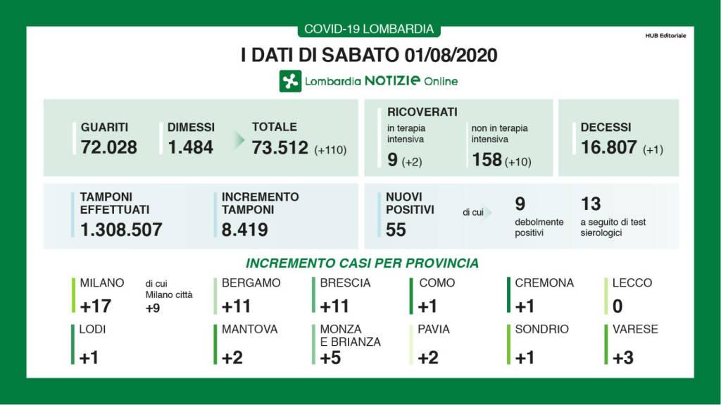 Un decesso per Covid in Lombardia: a Bergamo 11 nuovi casi