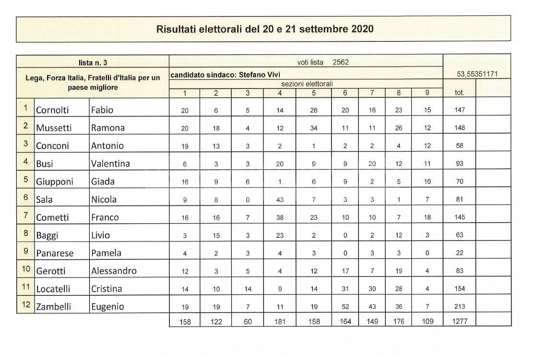 elezioni comunali a sorisole 2020