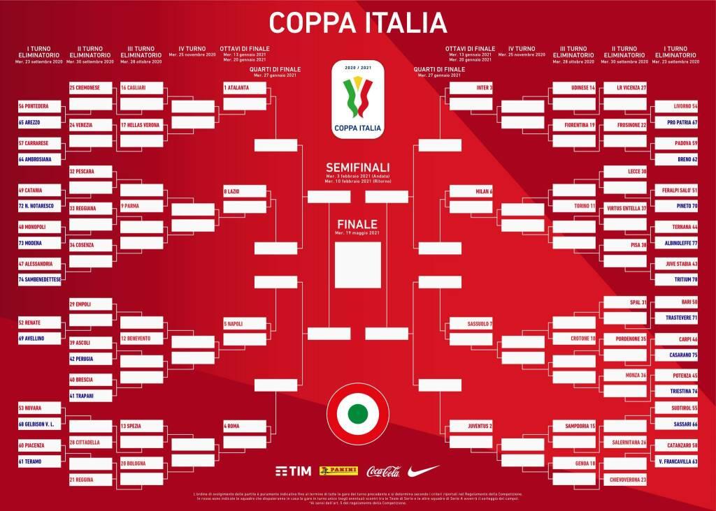 tabellone coppa italia 2021