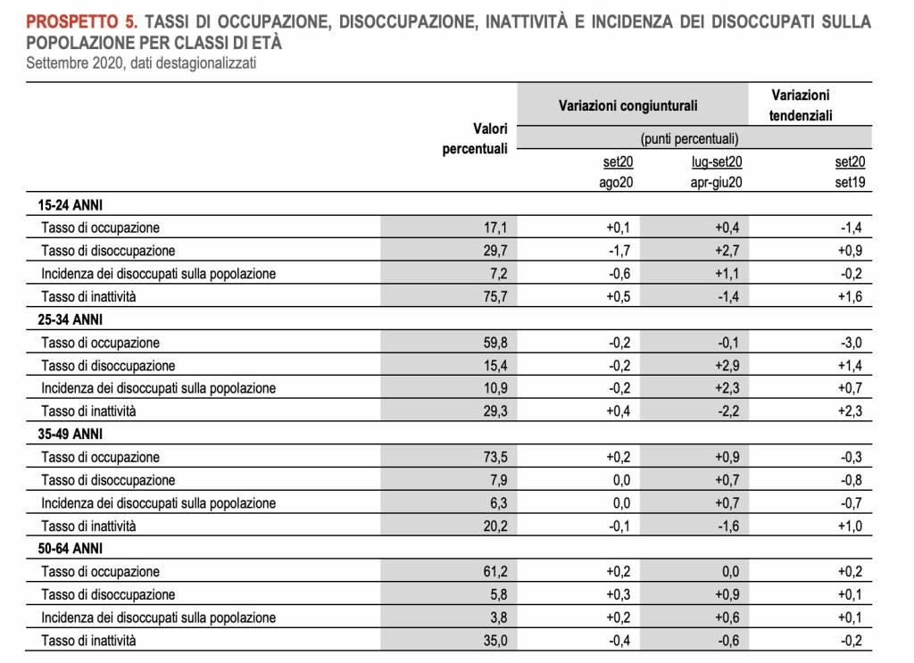 Istat dati