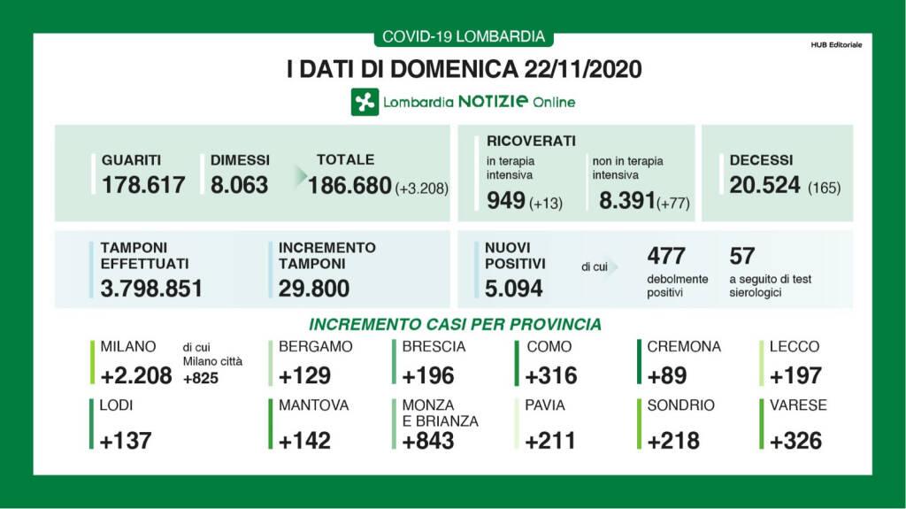 Dati Regione