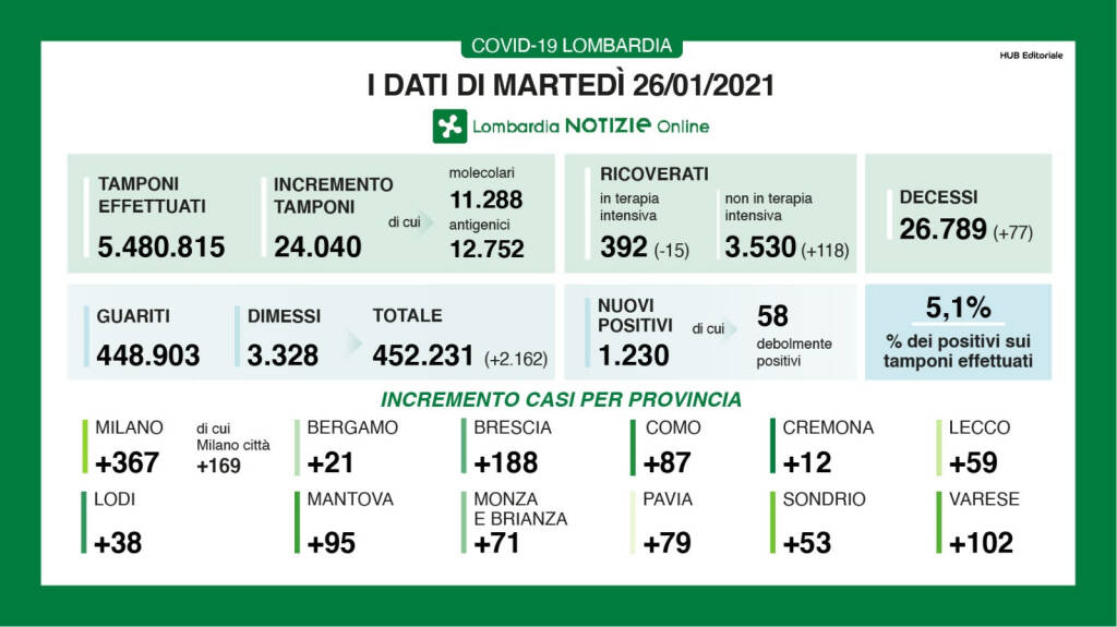Covid, a Bergamo 21 nuovi positivi: provincia più bassa in Lombardia