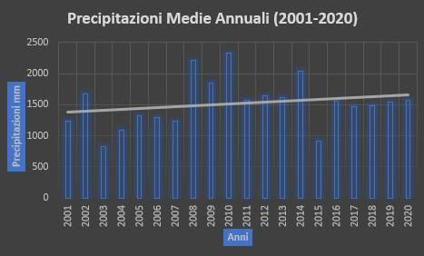 dati precipitazioni 2020