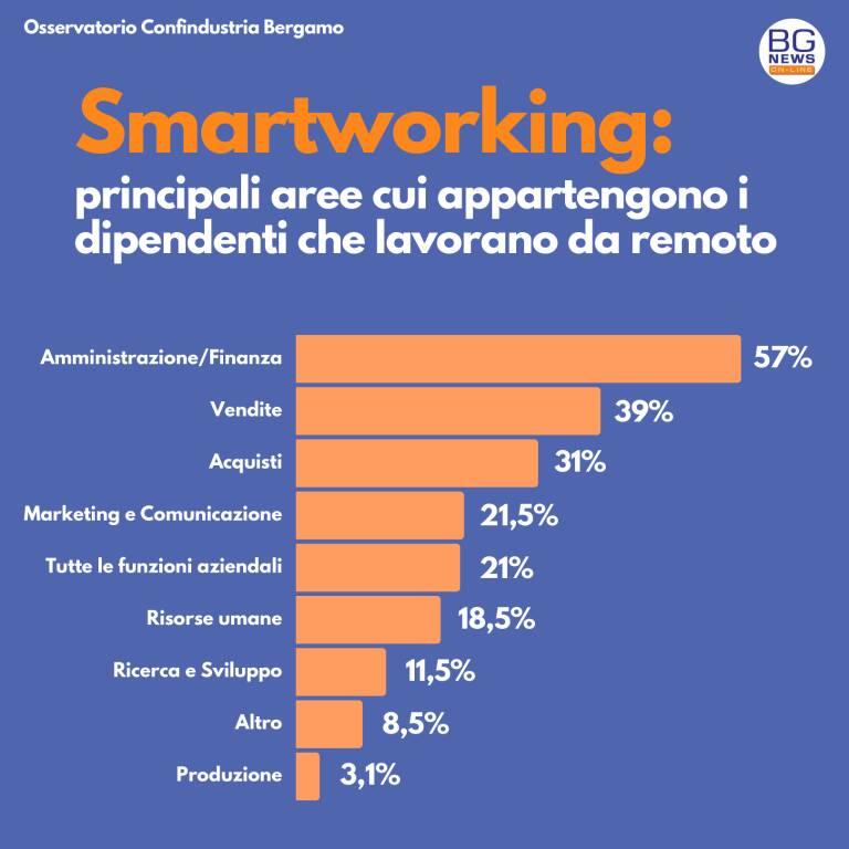 smartworking confindustria bergamo
