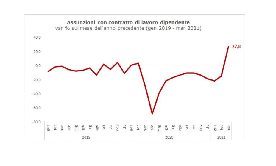Lavoro a Bergamo marzo 2021