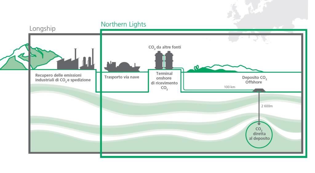 Tenaris Dalmine, 105 Km di tubi per le decarbonizzazione di Northern Lights in Norvegia