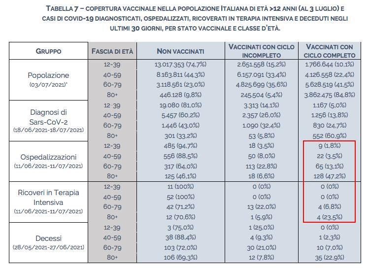 efficacia vaccini al 21 luglio