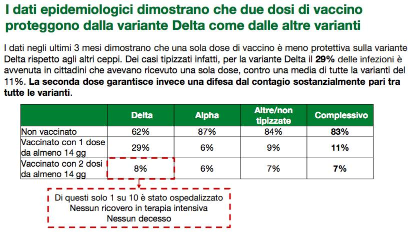 slide campagna vaccinale 30 luglio