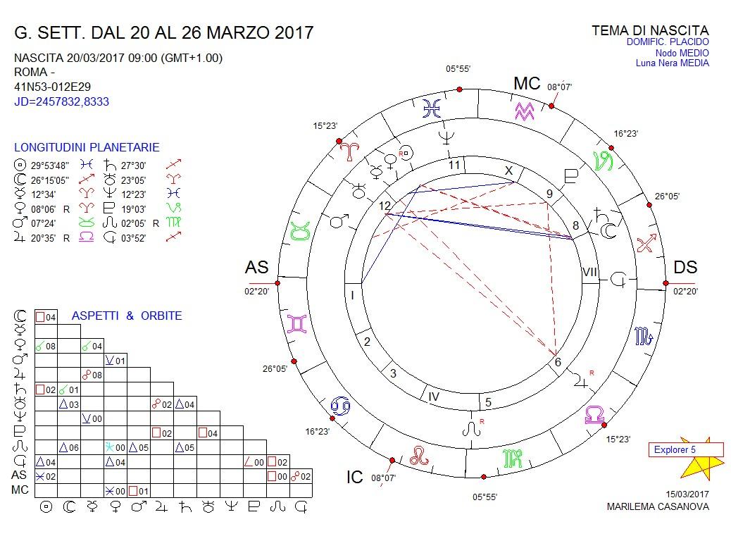 oroscopo-12-1